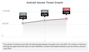 Trend_Micro_2Q13_Report_Android_Volume_Threat_Growth