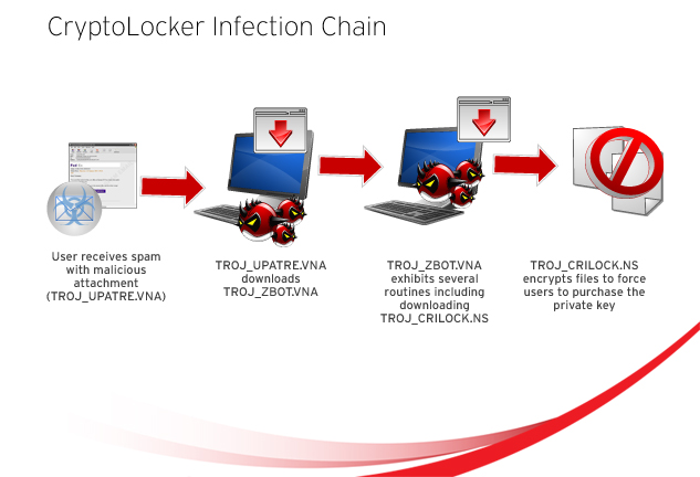 how to detect cryptolocker on network